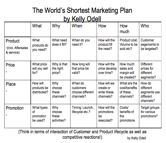 The World's Shortest Marketing Plan